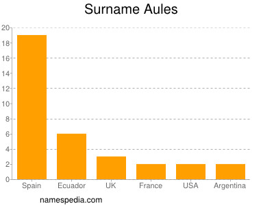 Surname Aules