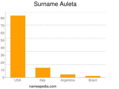 Surname Auleta