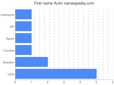 Given name Aulin