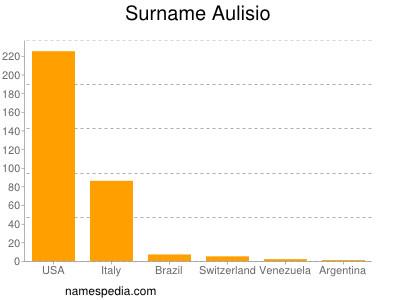 Surname Aulisio