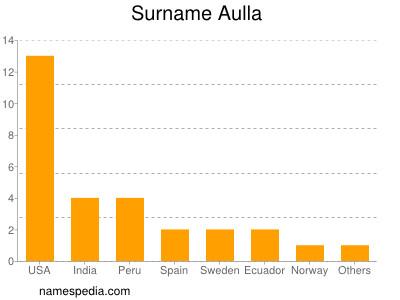 Surname Aulla