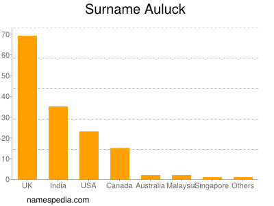Surname Auluck
