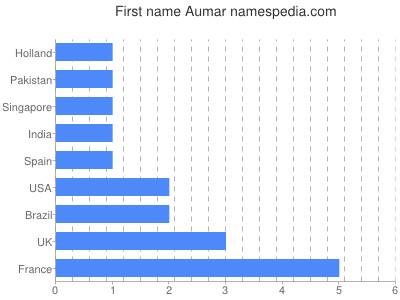 Given name Aumar