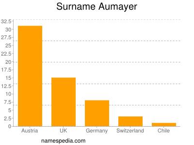 Surname Aumayer