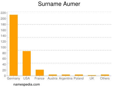 Surname Aumer