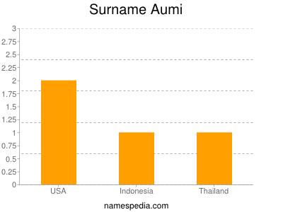 Surname Aumi