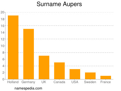 Surname Aupers
