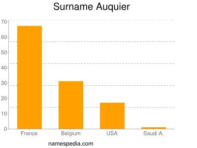 Surname Auquier
