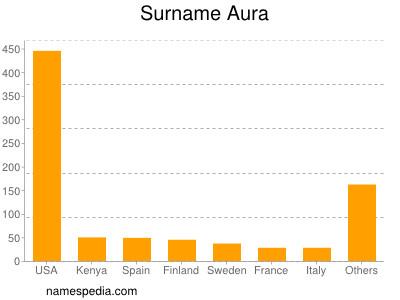 Surname Aura