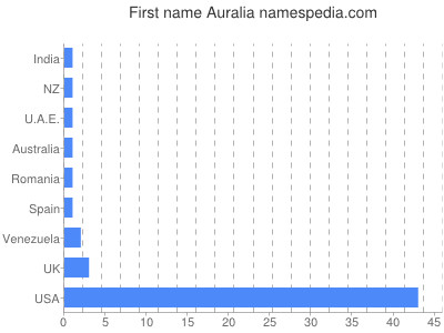 Given name Auralia