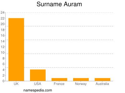 Surname Auram