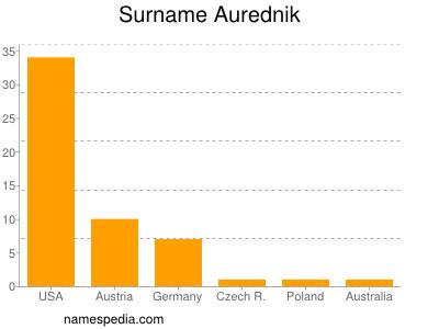 Surname Aurednik