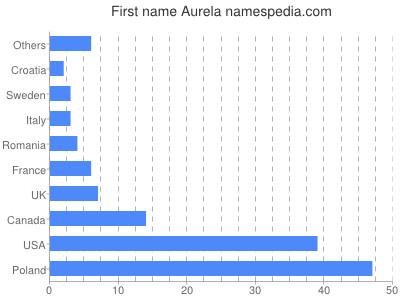 Given name Aurela