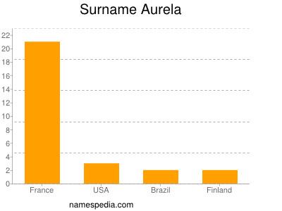 Surname Aurela