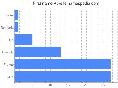 Given name Aurelle