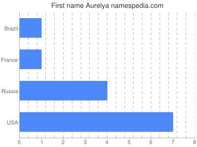 Given name Aurelya