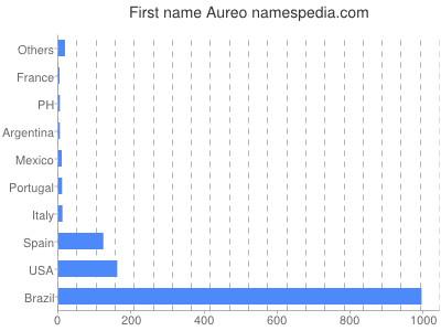 Given name Aureo