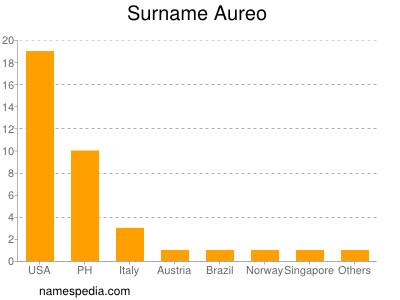 Surname Aureo