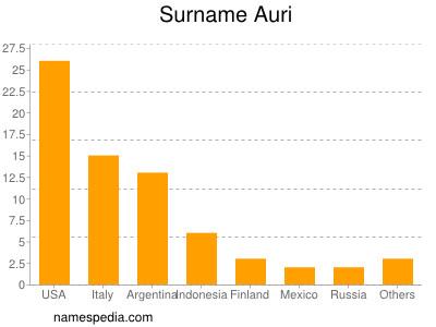 Surname Auri