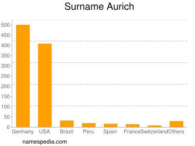 Surname Aurich