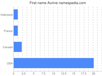 Given name Aurine