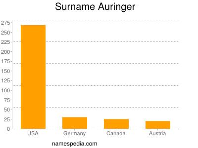 Surname Auringer