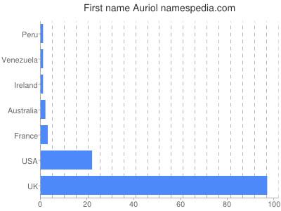 Given name Auriol
