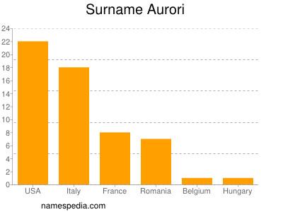 Surname Aurori
