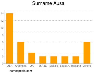 Surname Ausa