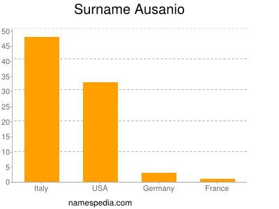 Surname Ausanio