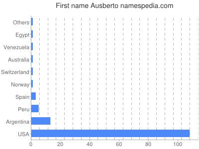 Given name Ausberto