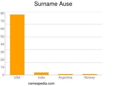 Surname Ause