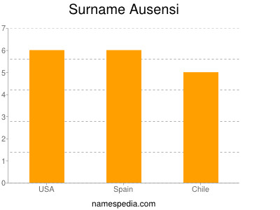 Surname Ausensi