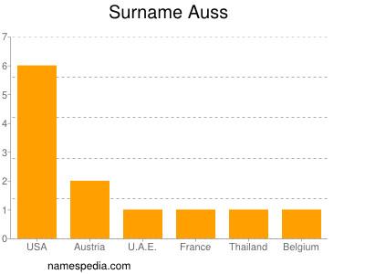 Surname Auss