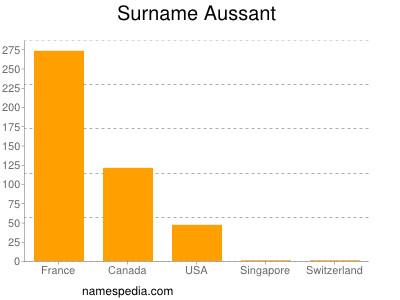 Surname Aussant