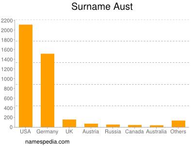Surname Aust