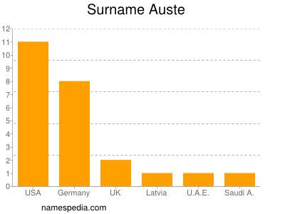 Surname Auste