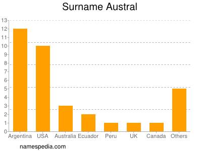 Surname Austral