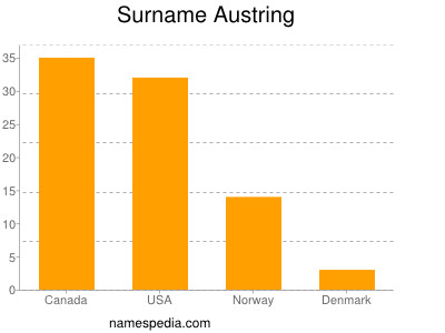 Surname Austring