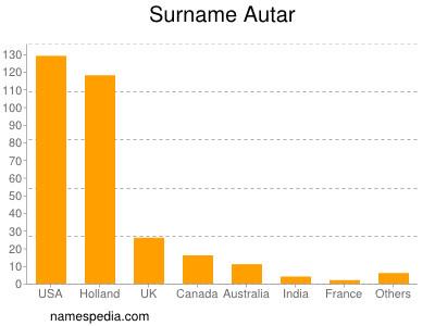 Surname Autar