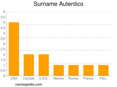 Surname Autentico
