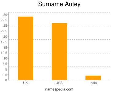 Surname Autey