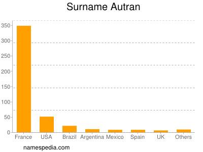 Surname Autran