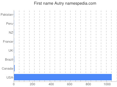 Given name Autry