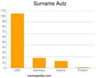 Surname Autz
