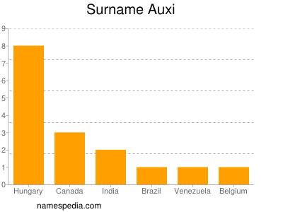 Surname Auxi