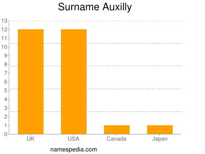 Surname Auxilly