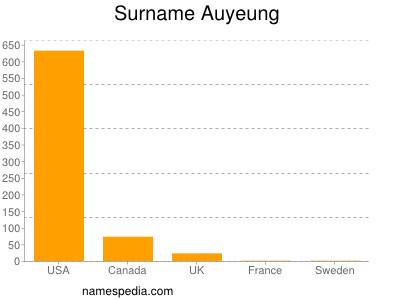 Surname Auyeung