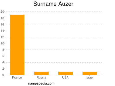 Surname Auzer