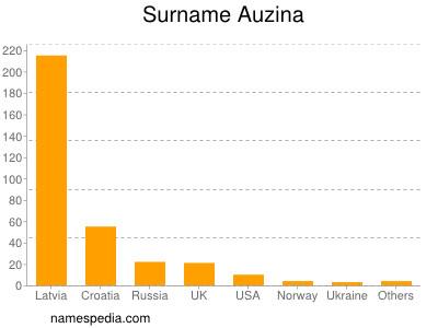 Surname Auzina
